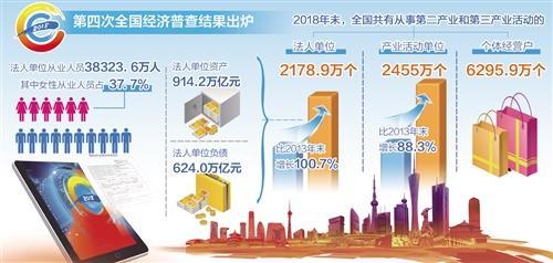 第四次全国经济普查:经营性文化产业法人单位194.8万个,资产21.4万亿元